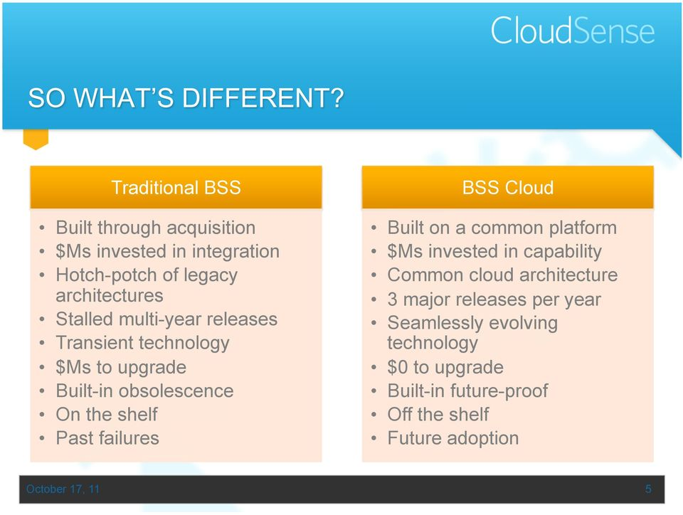 failures BSS Cloud Built on a common platform $Ms invested in capability Common cloud architecture 3 major