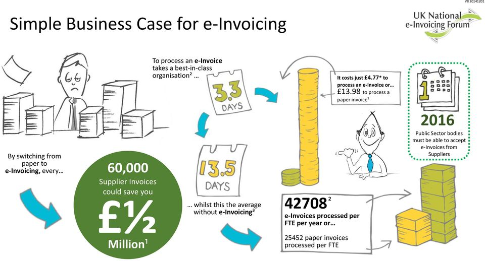 98 to process a paper invoice¹ By switching from paper to e-invoicing, every 60,000 Supplier Invoices could save you ½