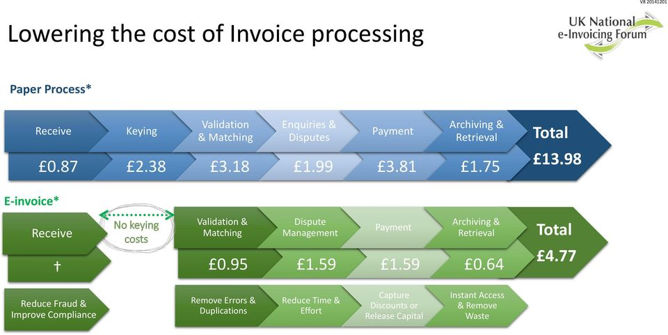 98 E-invoice* Receive No keying costs Validation & Matching Dispute Management Payment Archiving & Retrieval 0.95 1.