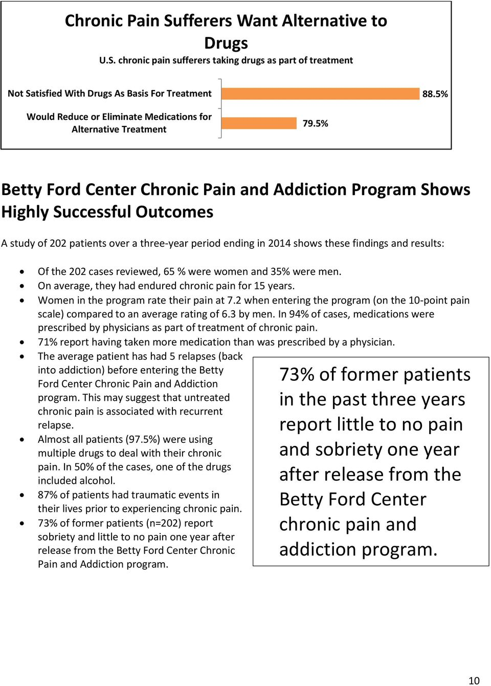 5% Betty Ford Center Chronic Pain and Addiction Program Shows Highly Successful Outcomes A study of 202 patients over a three-year period ending in 2014 shows these findings and results: Of the 202