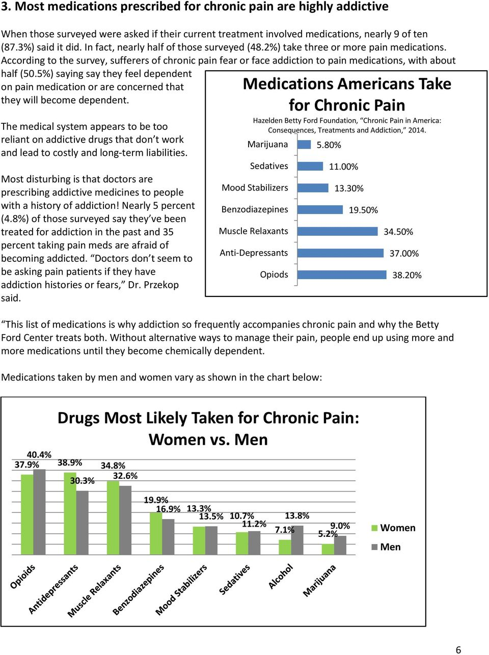 5%) saying say they feel dependent on pain medication or are concerned that they will become dependent.