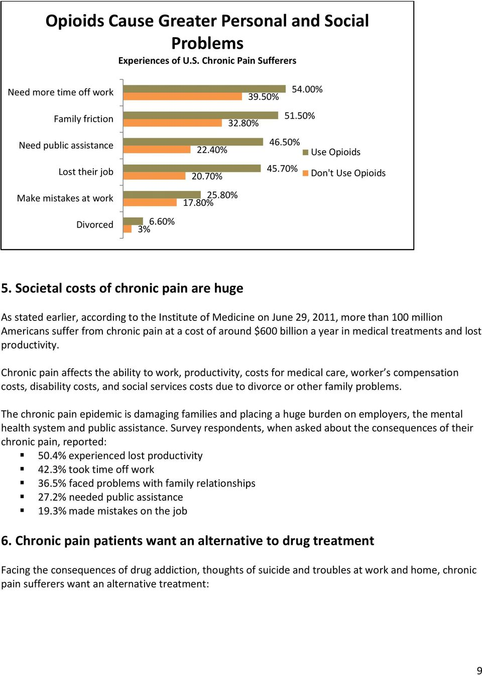 Societal costs of chronic pain are huge As stated earlier, according to the Institute of Medicine on June 29, 2011, more than 100 million Americans suffer from chronic pain at a cost of around $600