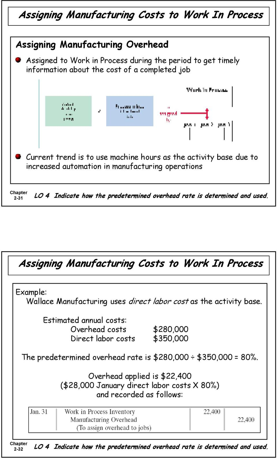 Assigning Manufacturing Costs to Work In Process Example: Wallace Manufacturing uses direct labor cost as the activity base.