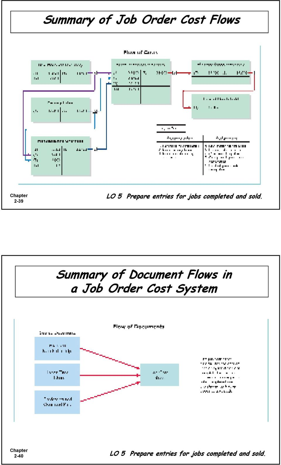 Summary of Document Flows in a Job Order Cost
