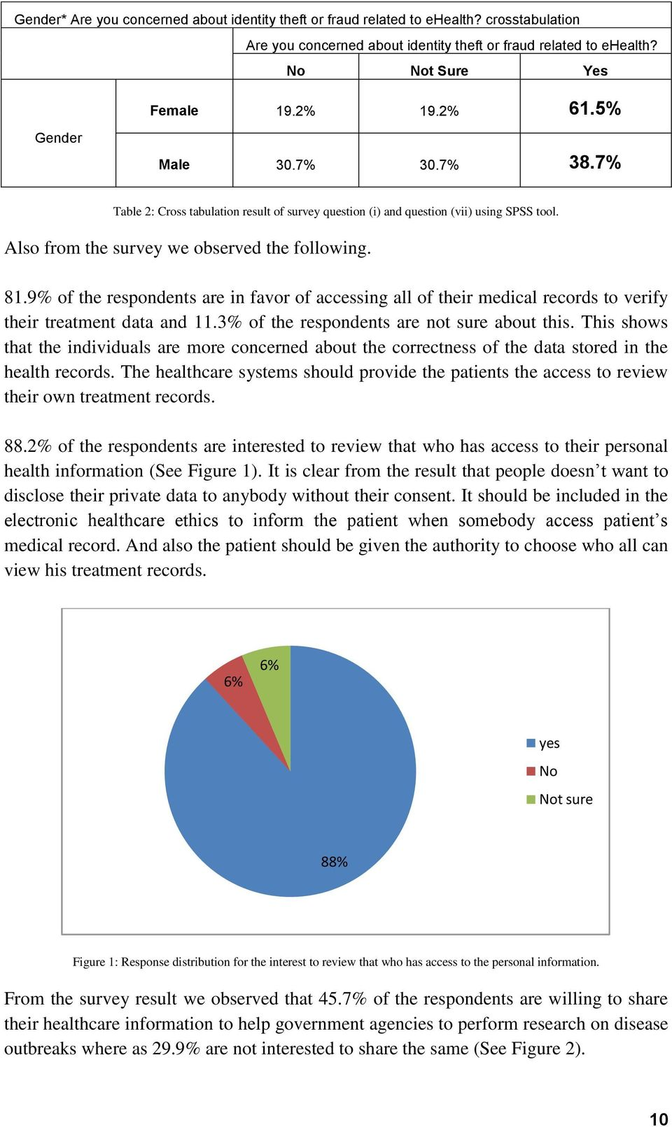 9% of the respondents are in favor of accessing all of their medical records to verify their treatment data and 11.3% of the respondents are not sure about this.
