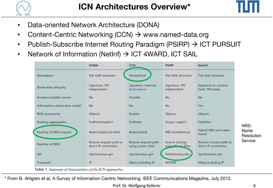 org Publish-Subscribe Internet Routing Paradigm (PSIRP) ICT PURSUIT Network of Information (NetInf)