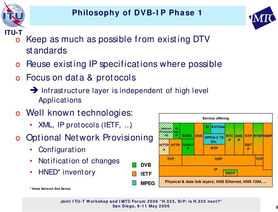 Ntificatin f changes HNED* inventry * Hme Netwrk End Device DVB IETF MPEG Netwrk ID Prvisini age ng nt HTTP s TCP HTTP SD&S DVBST P DNS Service