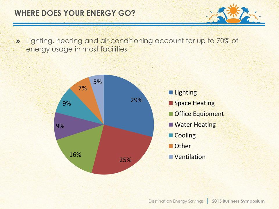 to 70% of energy usage in most facilities 9% 7% 5% 29%