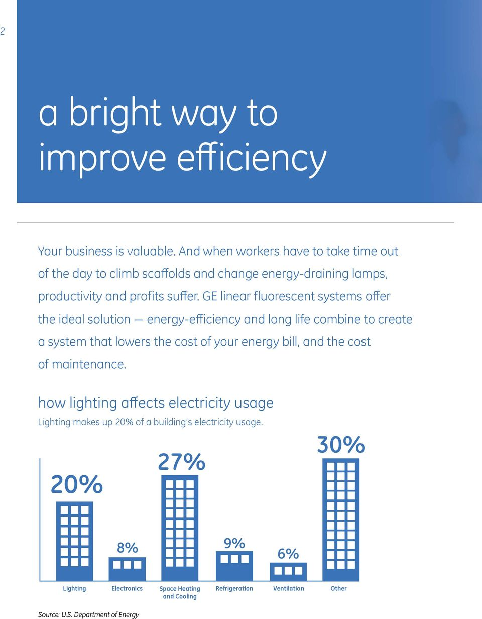 GE linear fluorescent systems offer the ideal solution energy-efficiency and long life combine to create a system that lowers the cost of your energy