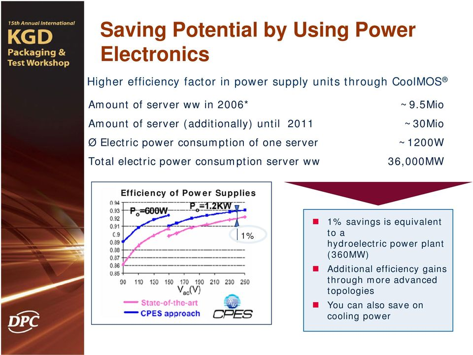 5Mio ~30Mio Ø Electric power consumption of one server ~1200W Total electric power consumption server ww 36,000MW