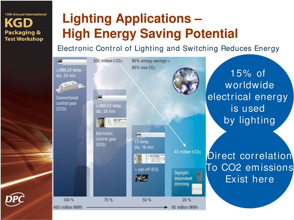 Reduces Energy 15% of worldwide electrical energy
