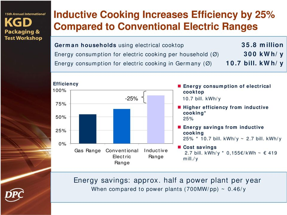 kwh/y Efficiency 100% 75% 50% -25% Energy consumption of electrical cooktop 10.7 bill.
