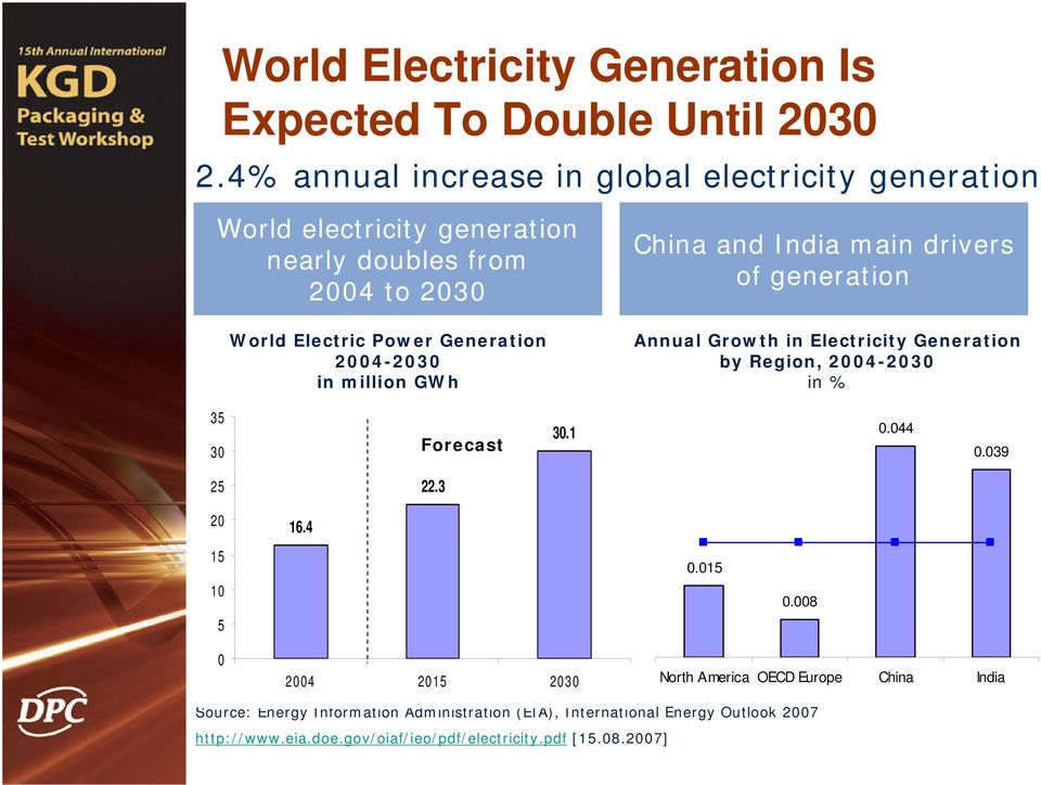 2004-2030 in million GWh China and India main drivers of generation Annual Growth in Electricity Generation by Region, 2004-2030 in % 35 30 Forecast 30.