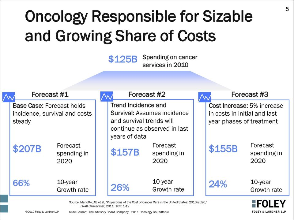 Increase: 5% increase in costs in initial and last year phases of treatment $155B Forecast #3 Forecast spending in 2020 66% 10-year Growth rate 26% 10-year Growth rate 24% 10-year Growth rate