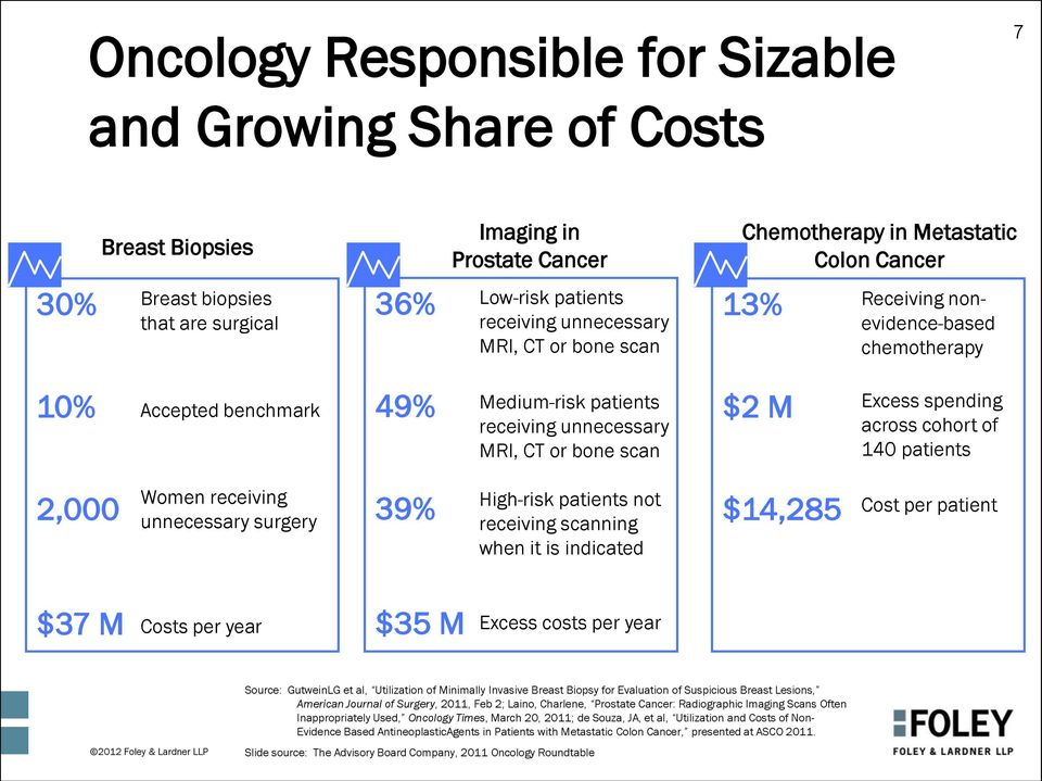 spending across cohort of 140 patients 2,000 Women receiving unnecessary surgery 39% High-risk patients not receiving scanning when it is indicated $14,285 Cost per patient $37 M Costs per year $35 M