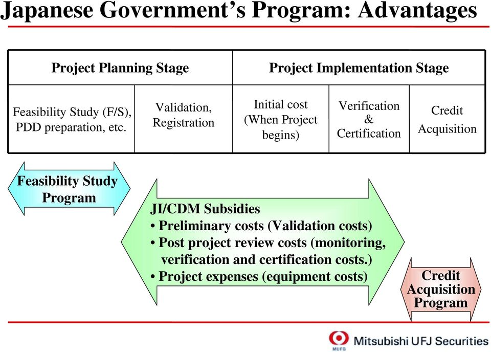 Validation, Registration Initial cost (When Project begins) Verification & Certification Credit Acquisition