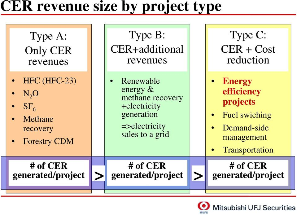 recovery +electricity generation =>electricity sales to a grid # of CER generated/project > > Type C: CER