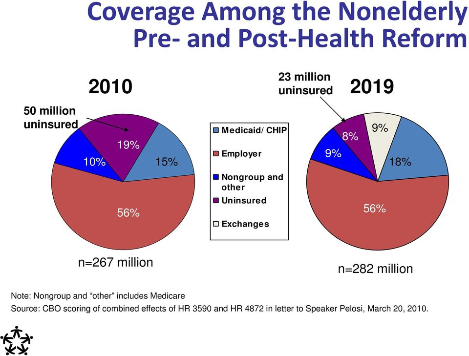 million 9% 8% 9% 18% n=267 million n=282 million Note: Nongroup and other includes Medicare