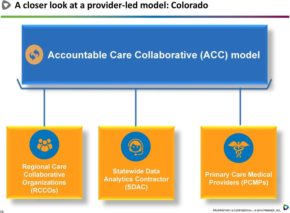 Collaborative Organizations (RCCOs) Statewide Data