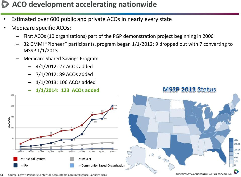 converting to MSSP 1/1/2013 Medicare Shared Savings Program 4/1/2012: 27 ACOs added 7/1/2012: 89 ACOs added 1/1/2013: 106 ACOs added 1/1/2014: 123