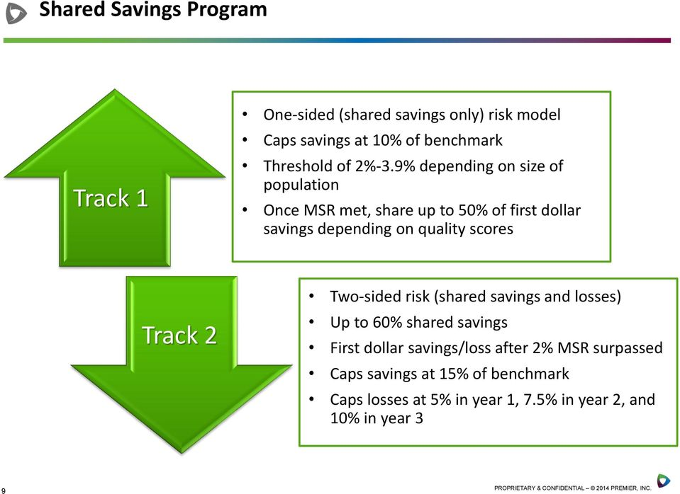 9% depending on size of population Once MSR met, share up to 50% of first dollar savings depending on quality