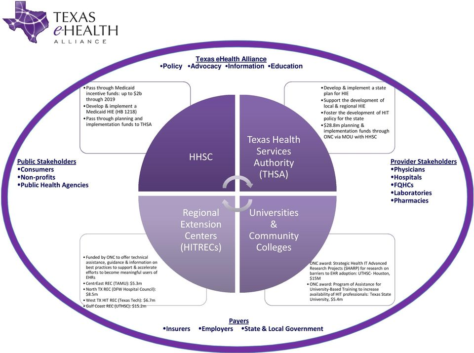efforts to become meaningful users of EHRs CentrEast REC (TAMU): $5.3m North TX REC (DFW Hospital Council): $8.5m West TX HIT REC (Texas Tech): $6.7m Gulf Coast REC (UTHSC): $15.