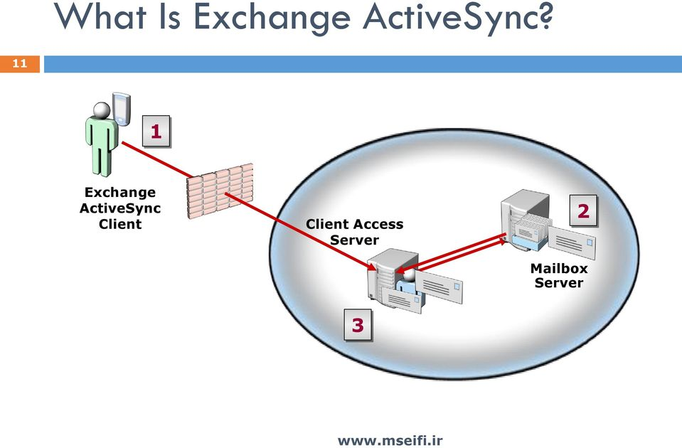 11 1 Exchange ActiveSync