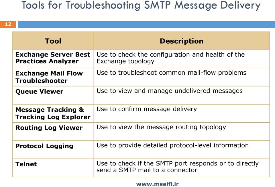 to troubleshoot common mail-flow problems Use to view and manage undelivered messages Use to confirm message delivery Use to view the message routing