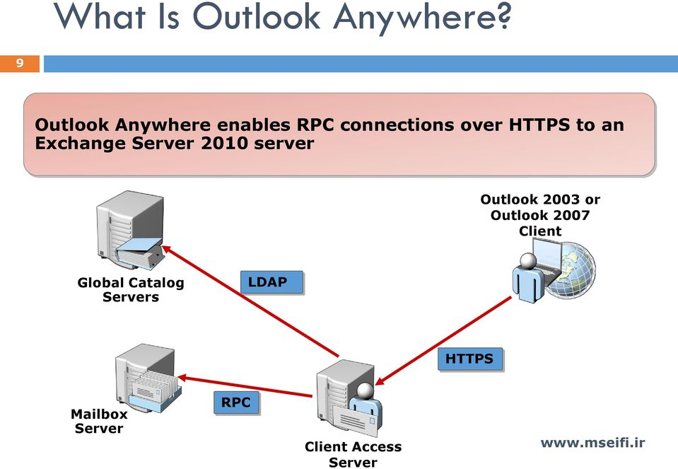 to an Exchange Server 2010 server Outlook 2003 or