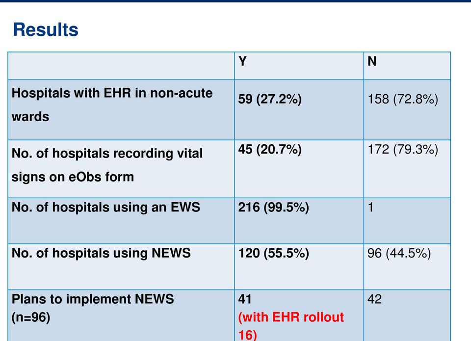 3%) signs on eobs form No. of hospitals using an EWS 216 (99.5%) 1 No.