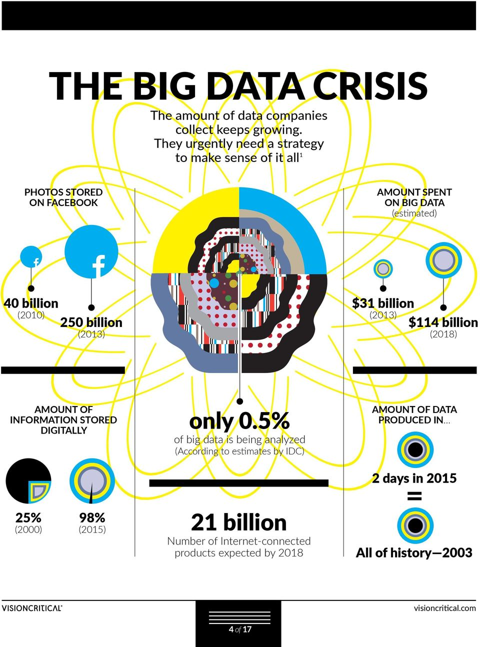 (2010) 250 billion (2013) $31 billion (2013) $114 billion (2018) AMOUNT OF INFORMATION STORED DIGITALLY only 0.