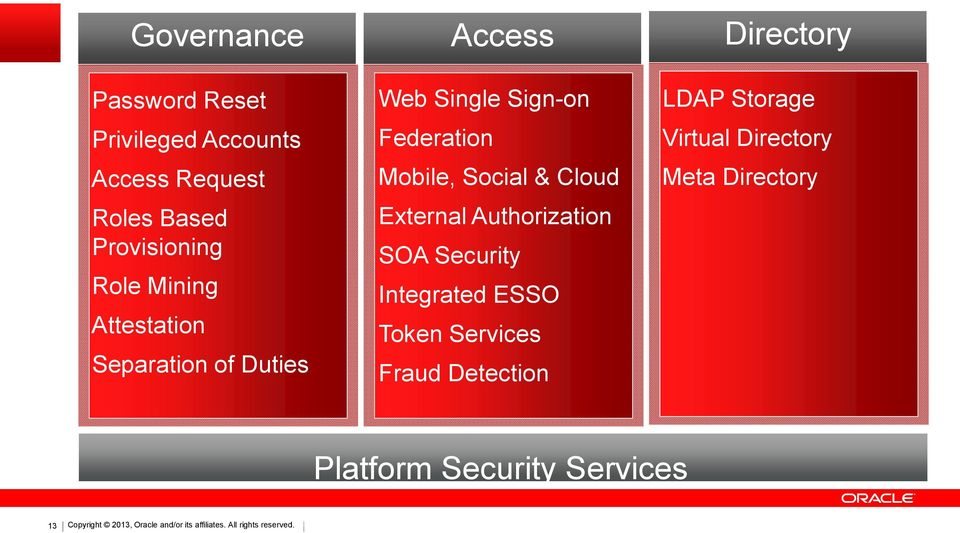 Authorization SOA Security Integrated ESSO Token Services Fraud Detection Directory LDAP Storage Virtual