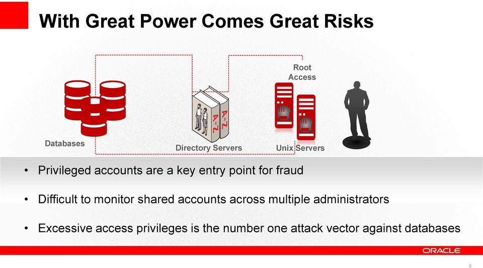 fraud Difficult to monitor shared accounts across multiple