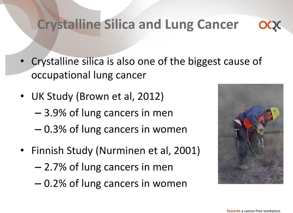9% of lung cancers in men 0.