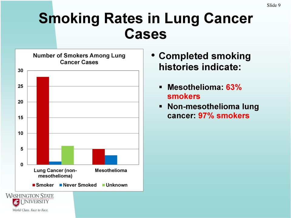 Mesothelioma: 63% smokers Non-mesothelioma lung cancer: 97% smokers