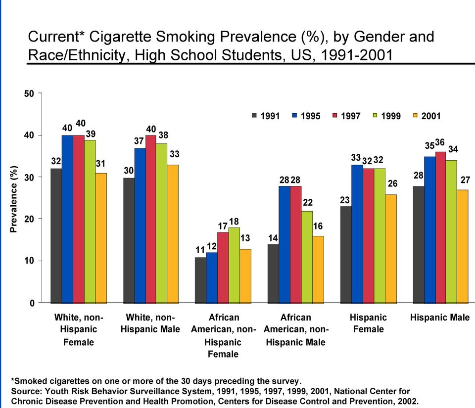 Hispanic Female African American, non- Hispanic Male Hispanic Female Hispanic Male *Smoked cigarettes on one or more of the 30 days preceding the survey.