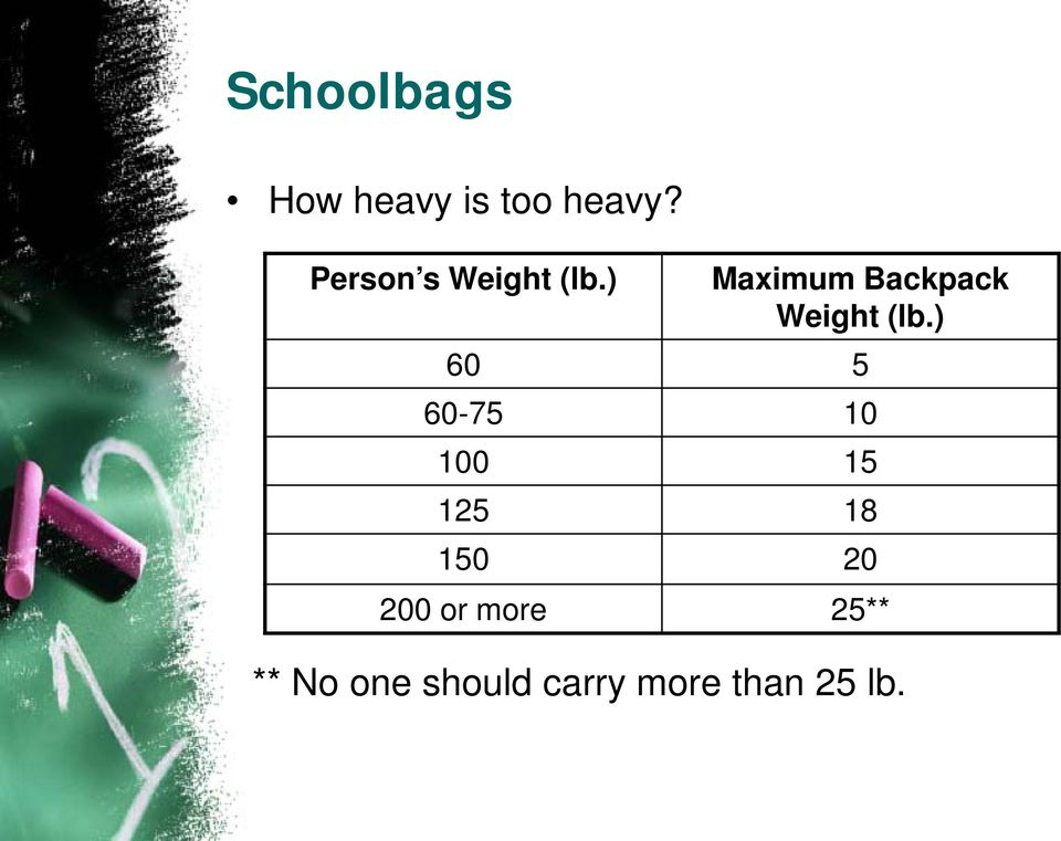 ) Maximum Backpack Weight (lb.