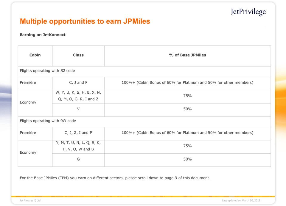 Flights operating with 9W code C, J, Z, I and P 100%+ (Cabin Bonus of 60% for Platinum and 50% for other members) Y, M, T, U,