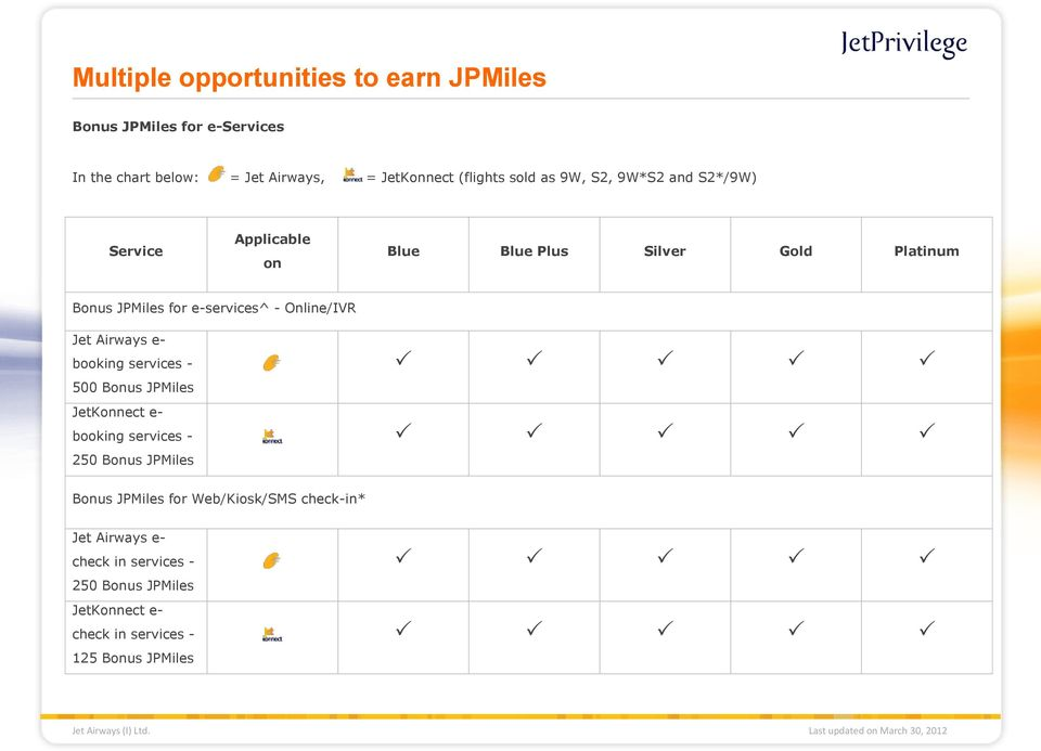 e-services^ - Online/IVR Jet Airways e- booking services - 500 Bonus JetKonnect e- booking services - 250 Bonus
