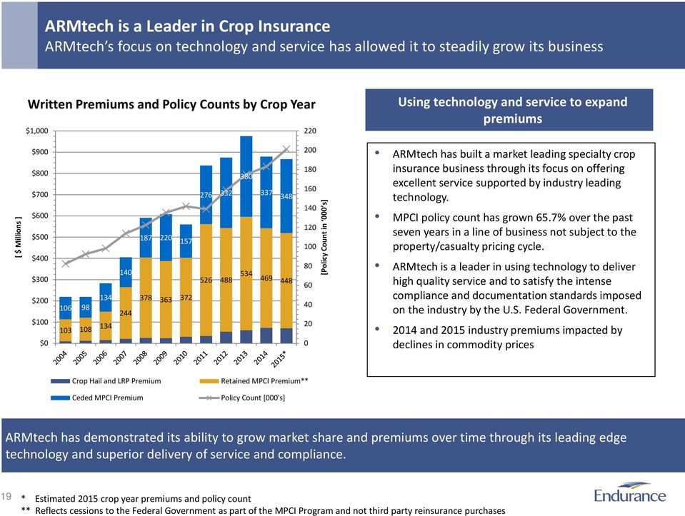 200 180 160 140 120 100 80 60 40 20 0 [Policy Count in 000 s] ARMtech has built a market leading specialty crop insurance business through its focus on offering excellent service supported by