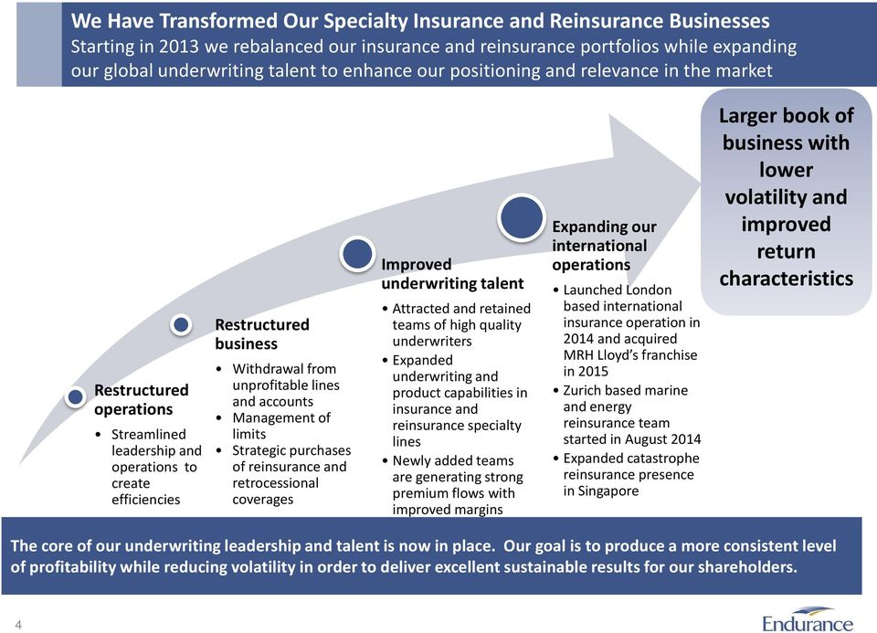 accounts Management of limits Strategic purchases of reinsurance and retrocessional coverages Improved underwriting talent Attracted and retained teams of high quality underwriters Expanded