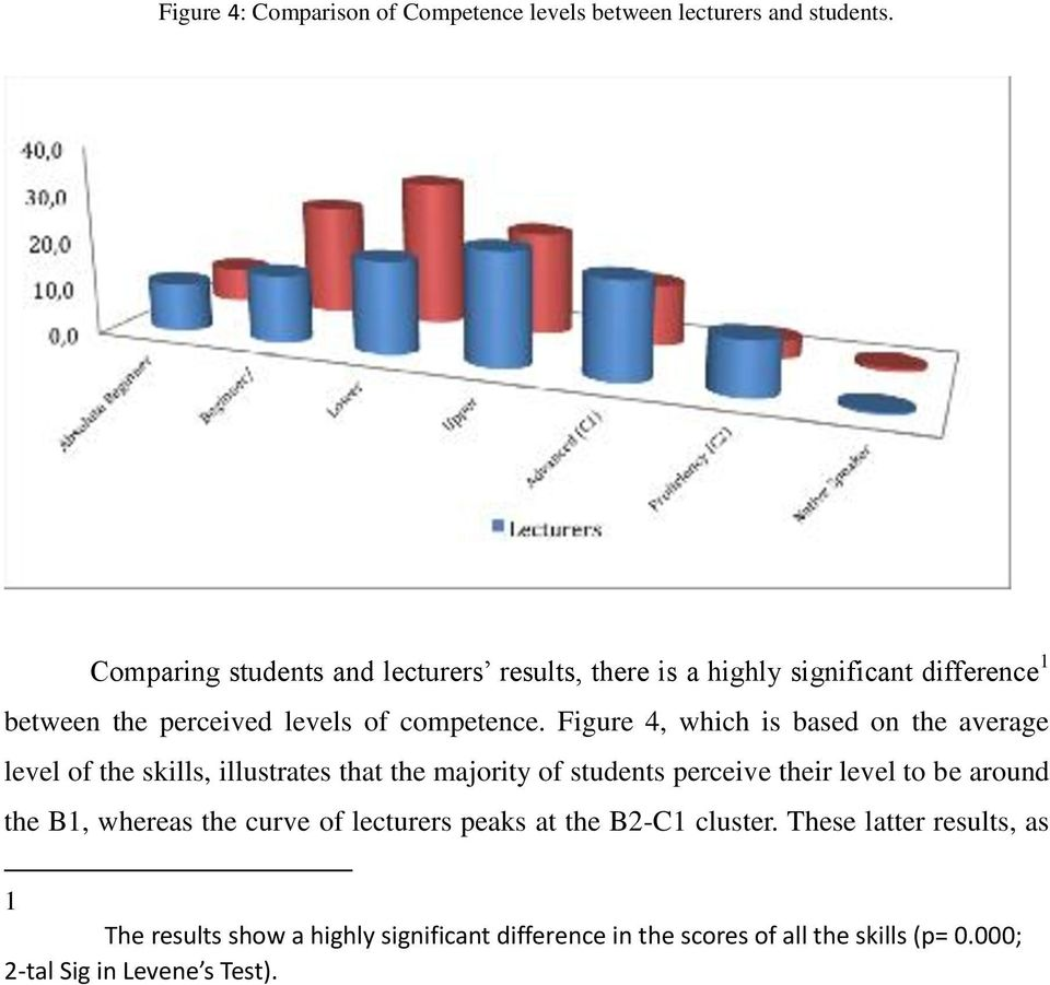 Figure 4, which is based on the average level of the skills, illustrates that the majority of students perceive their level to be around