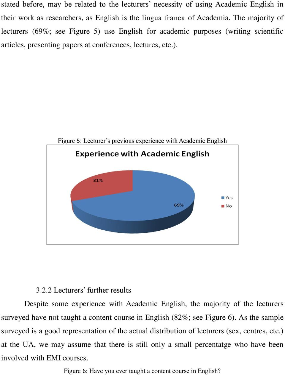 2.2 Lecturers further results Despite some experience with Academic English, the majority of the lecturers surveyed have not taught a content course in English (82%; see Figure 6).
