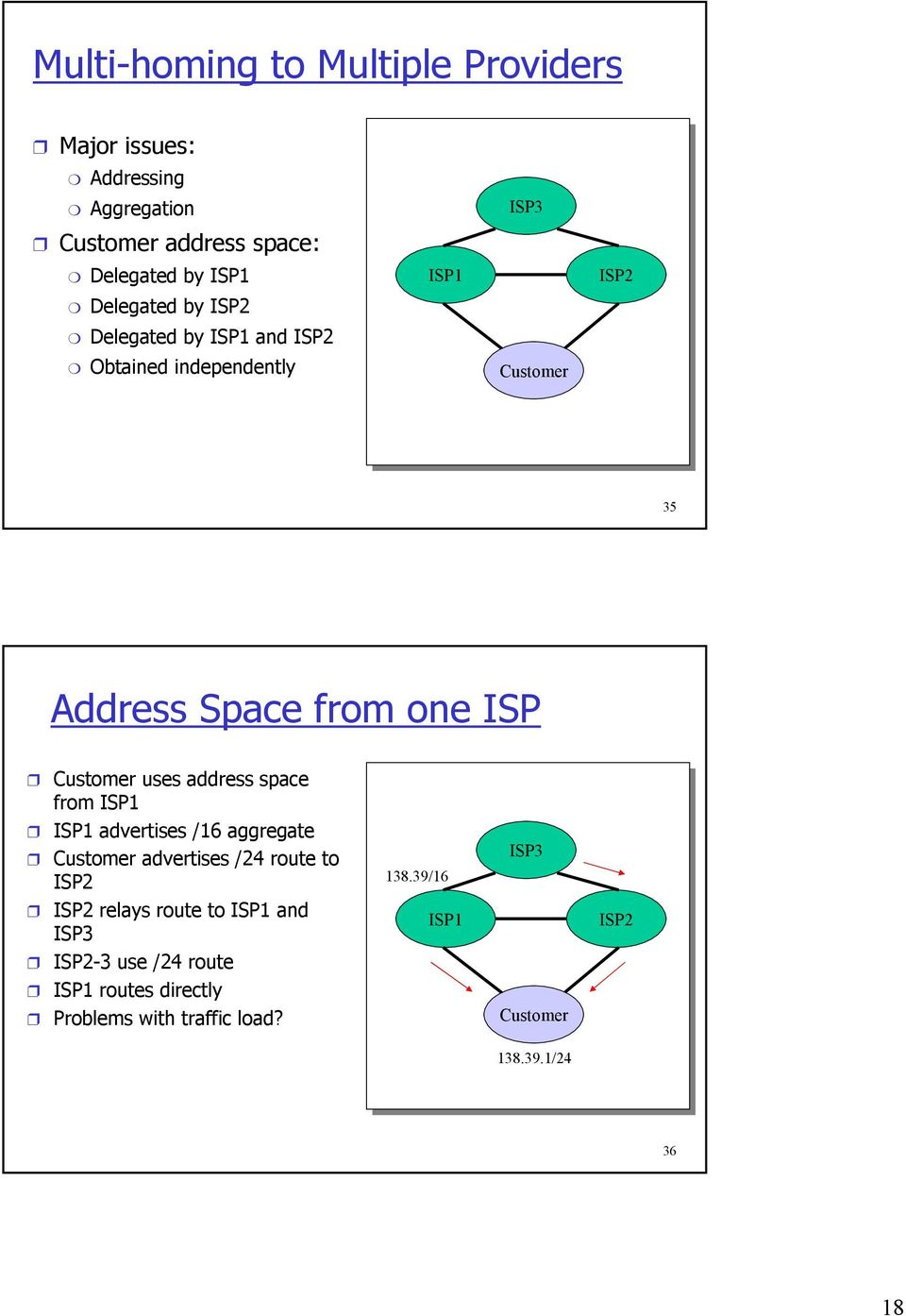 uses address space from ISP1 ISP1 advertises /16 aggregate Customer advertises /24 route to ISP2 138.