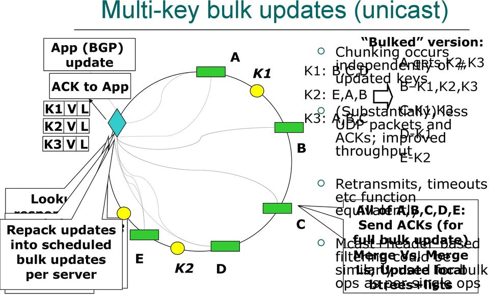 server per server servers Bulked version: Chunking occurs A getsofk2,k3 independently # K1: B,C,D updated keys C K2 D Retransmits, timeouts etc function All of A,B,C,D,E: equivalently