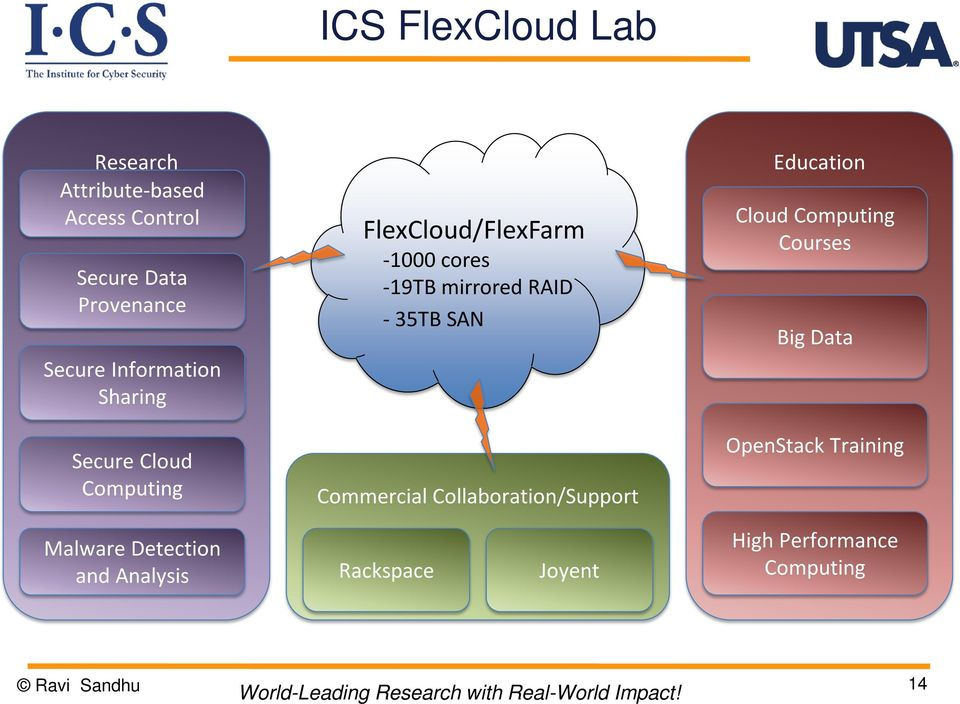 - 35TB SAN Commercial Collaboration/Support Education Cloud Computing Courses Big Data
