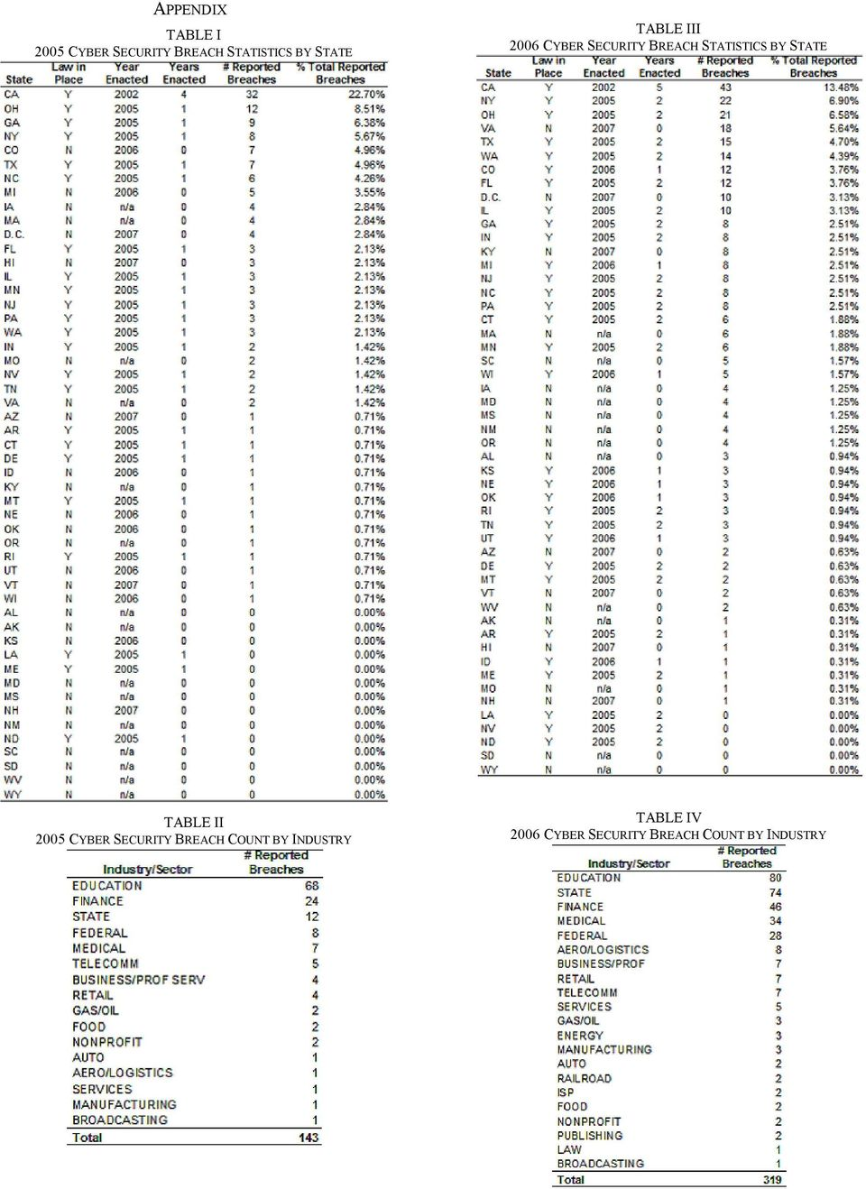 BY STATE TABLE II 2005 CYBER SECURITY BREACH COUNT BY