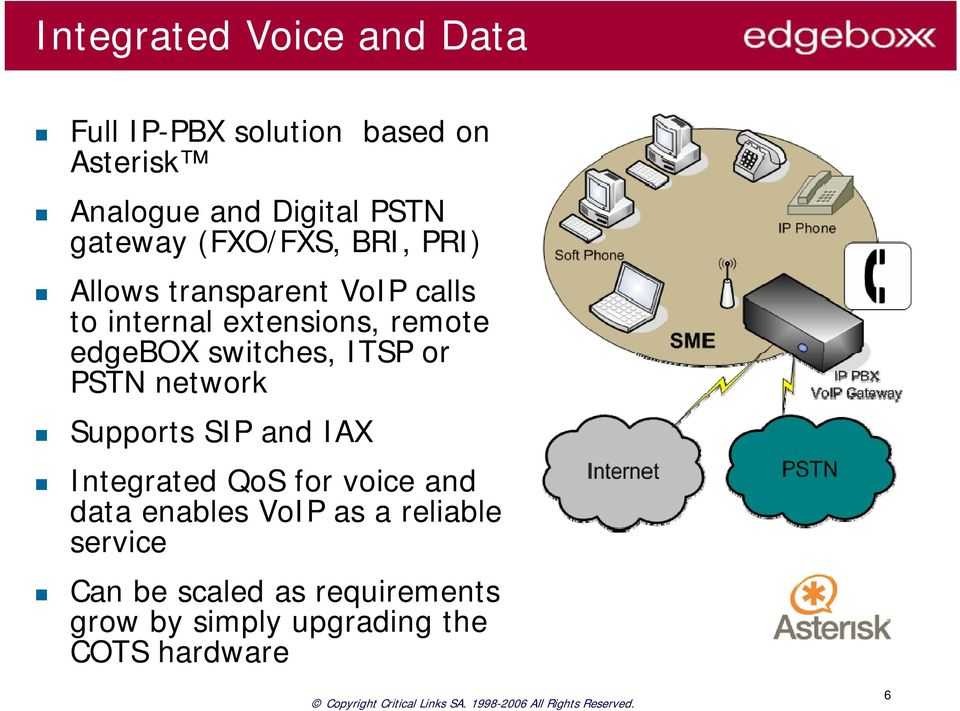 edgebox switches, ITSP or PSTN network Supports SIP and IAX Integrated QoS for voice and data