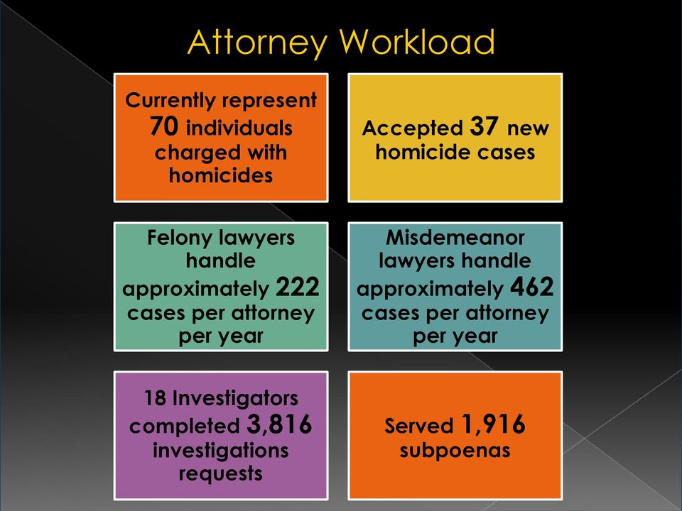 attorney per year Misdemeanor lawyers handle approximately 462 cases per attorney