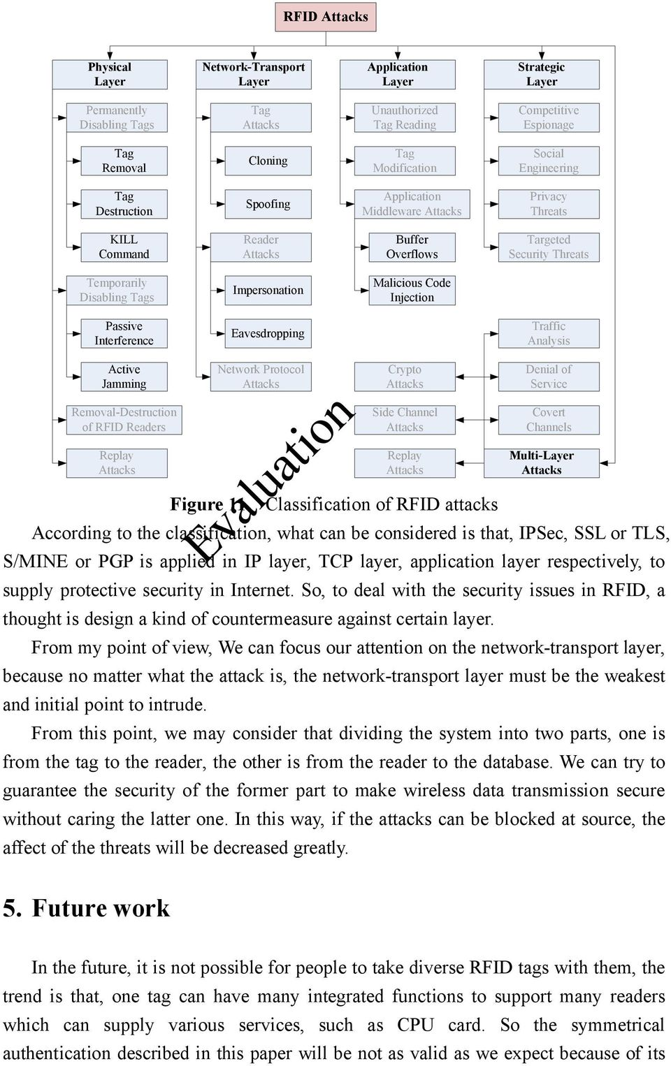 Injection Passive Interference Eavesdropping Traffic Analysis Active Jamming Removal-Destruction of RFID Readers Replay Network Protocol Crypto Side Channel Replay Figure 11 Classification of RFID